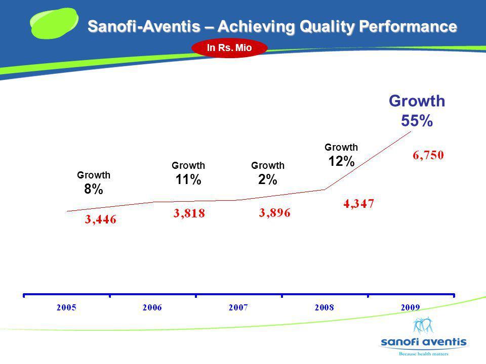 Sanofi-Aventis – Achieving Quality Performance