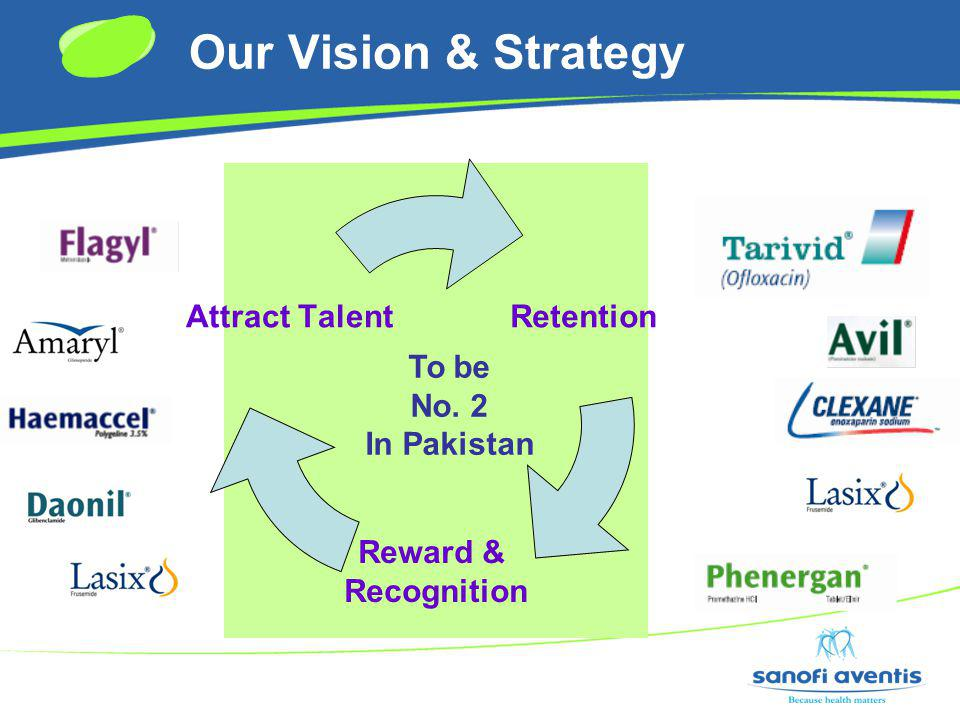 Our Vision & Strategy To be No. 2 In Pakistan rategyNitiono e