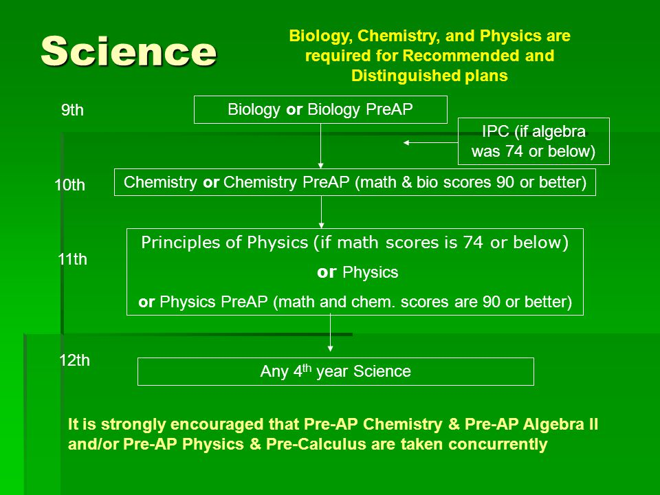 Science Biology, Chemistry, and Physics are required for Recommended and Distinguished plans. 9th.