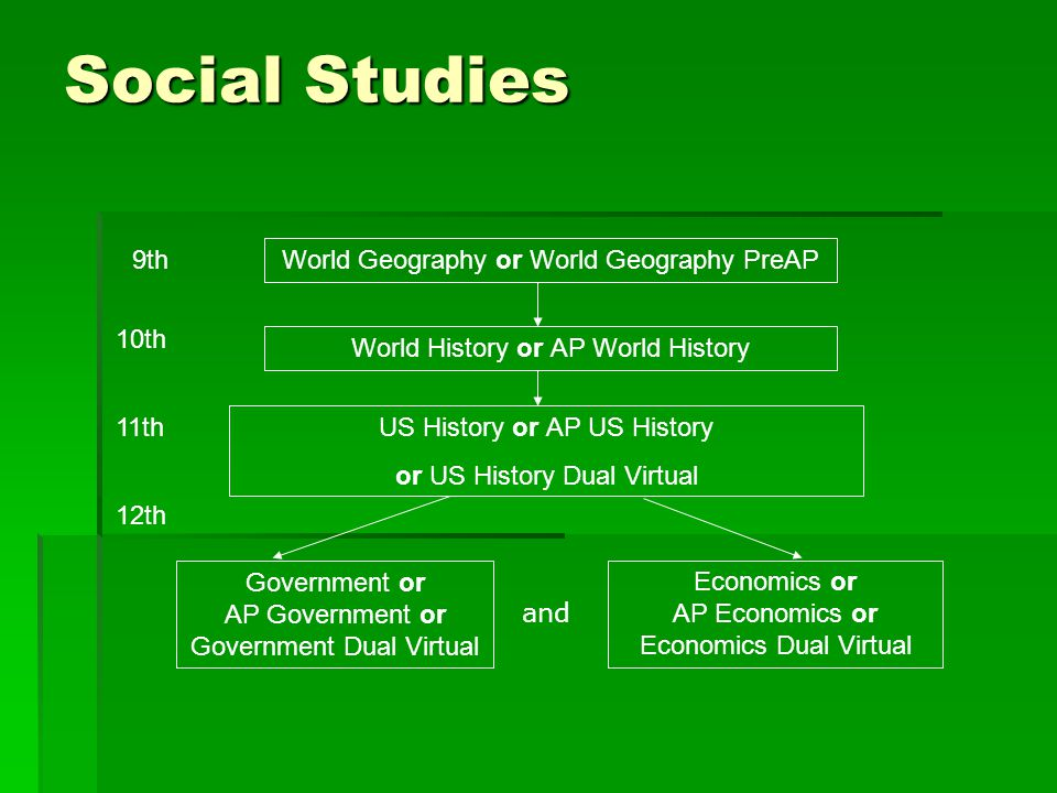 Social Studies 9th World Geography or World Geography PreAP 10th