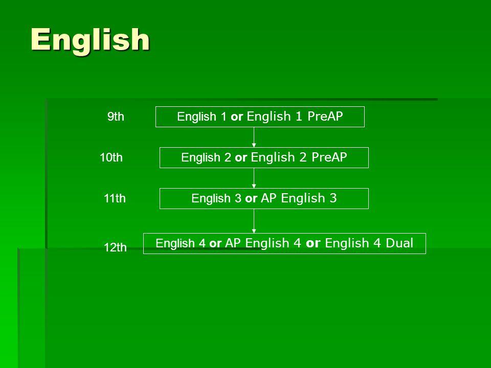 English 9th English 1 or English 1 PreAP 10th