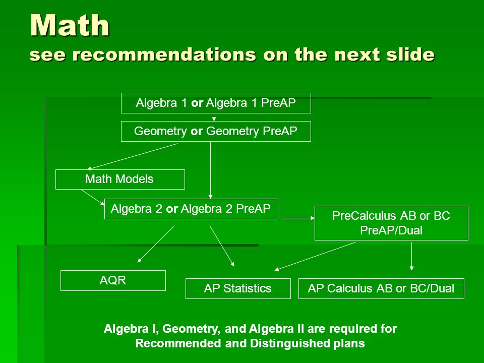 Math see recommendations on the next slide