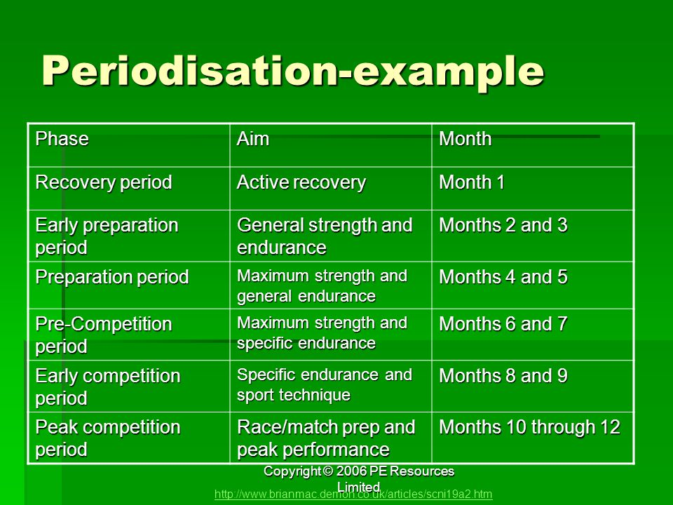 Periodisation-example