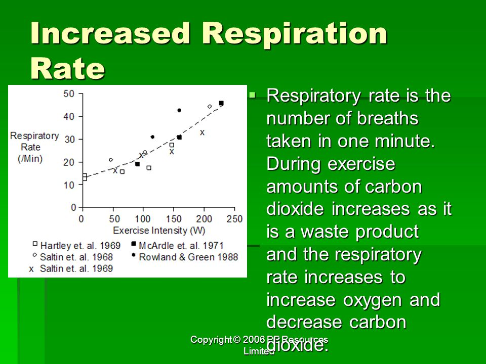 Increased Respiration Rate