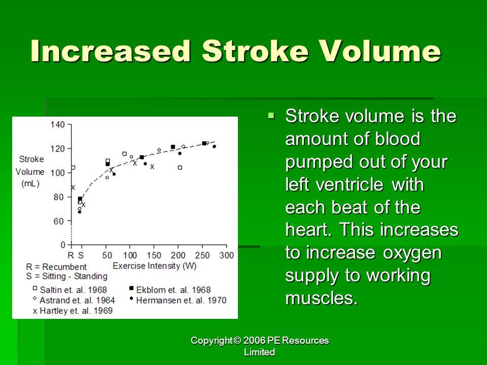 Increased Stroke Volume