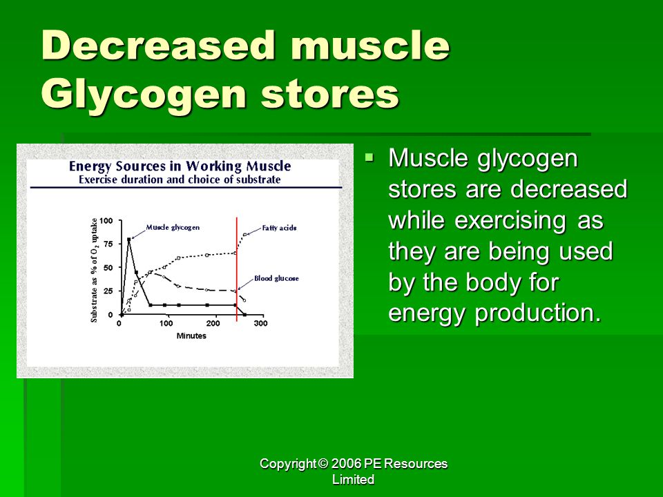 Decreased muscle Glycogen stores