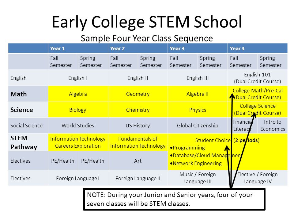 Early College STEM School Sample Four Year Class Sequence
