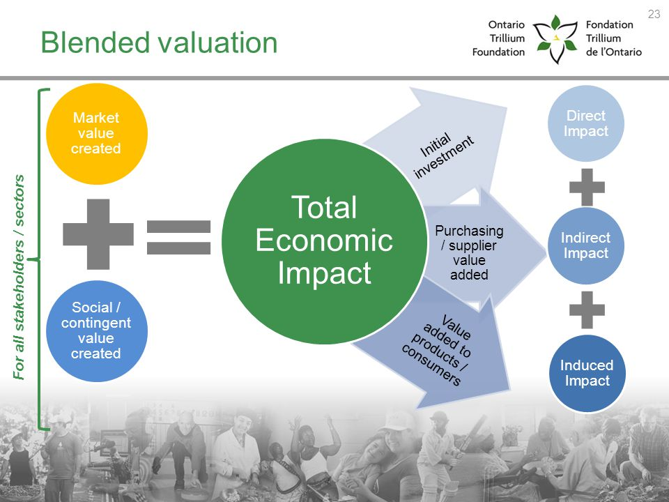 Blended valuation For all stakeholders / sectors Direct Impact