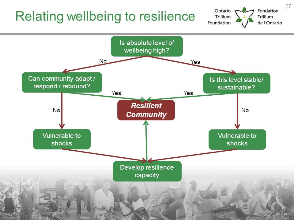 Relating wellbeing to resilience