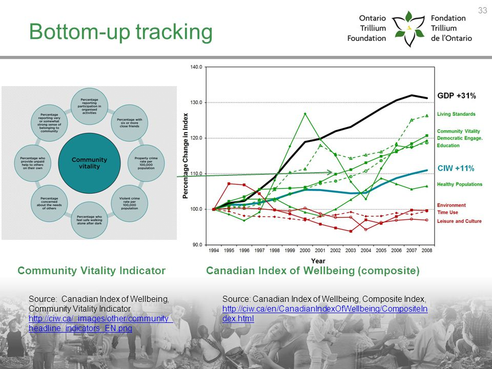 Canadian Index of Wellbeing (composite)