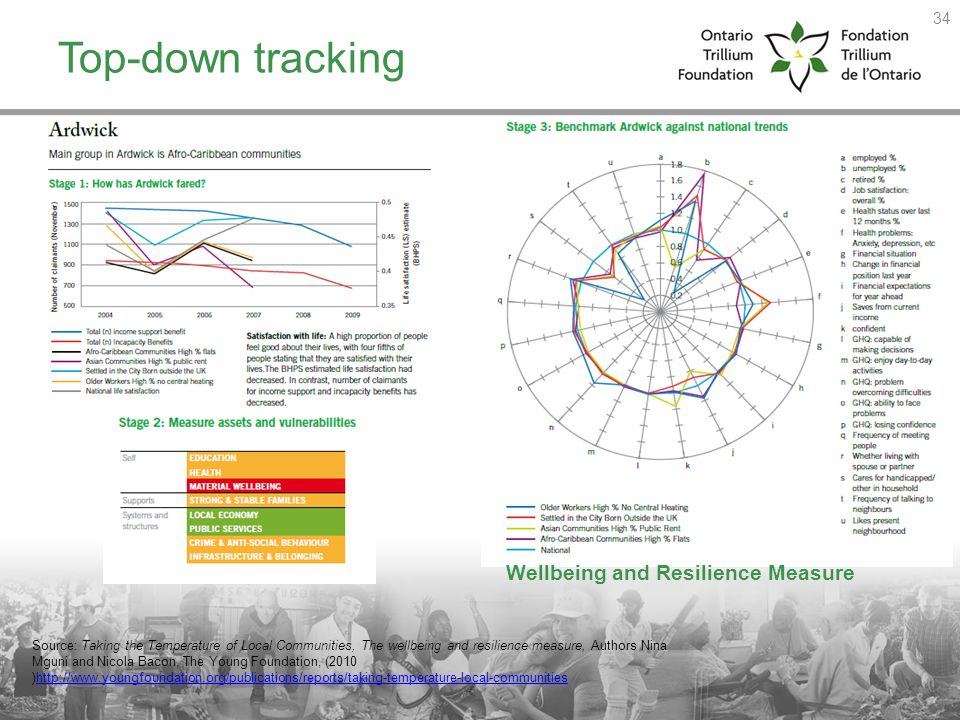 Top-down tracking Wellbeing and Resilience Measure