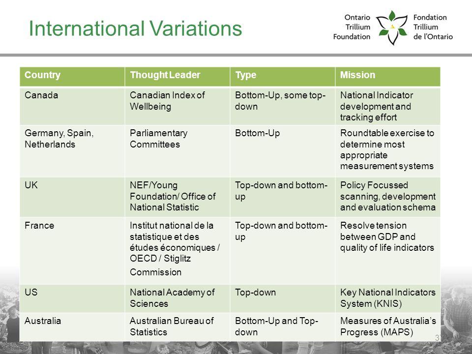 International Variations
