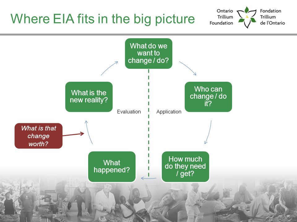 Where EIA fits in the big picture