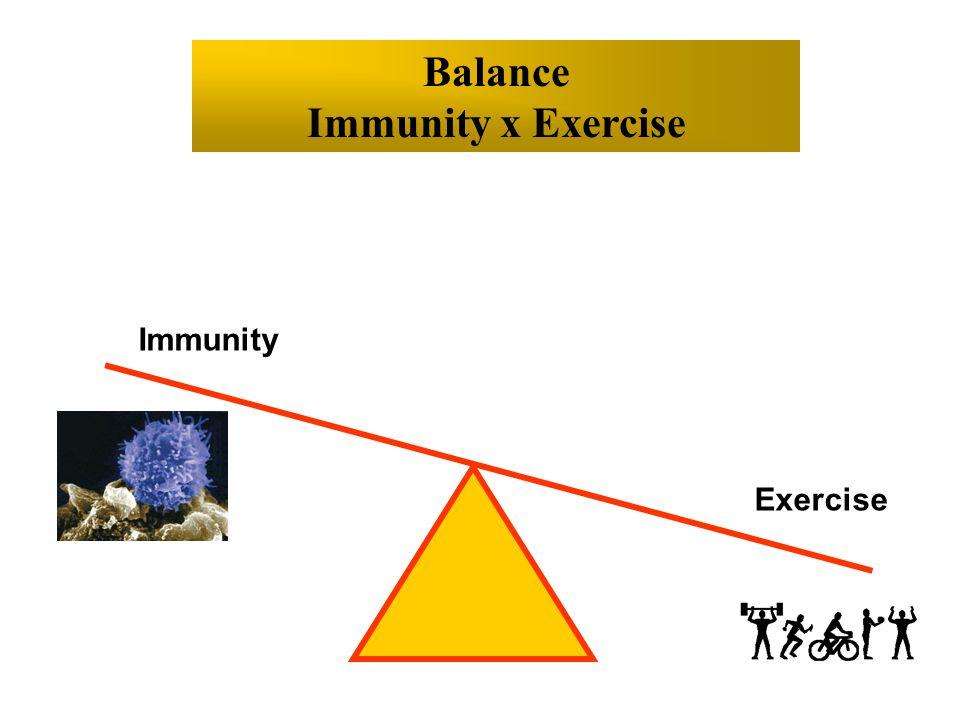 Balance Immunity x Exercise