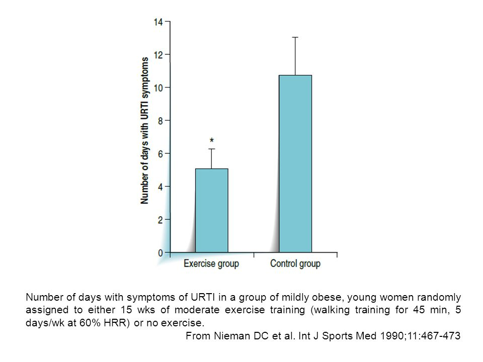 Number of days with symptoms of URTI in a group of mildly obese, young women randomly assigned to either 15 wks of moderate exercise training (walking training for 45 min, 5 days/wk at 60% HRR) or no exercise.