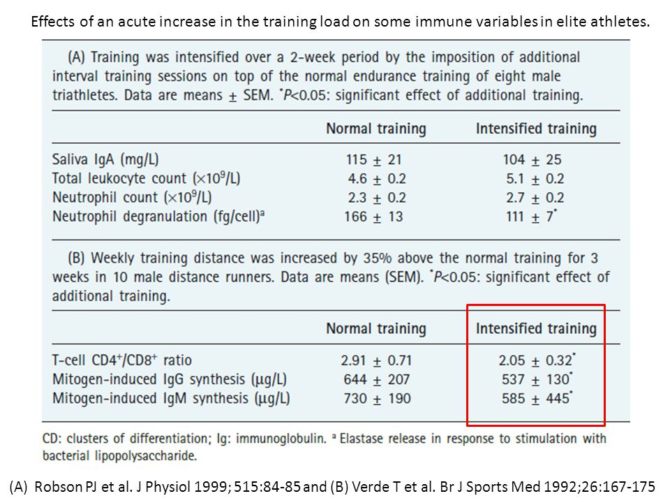 Effects of an acute increase in the training load on some immune variables in elite athletes.