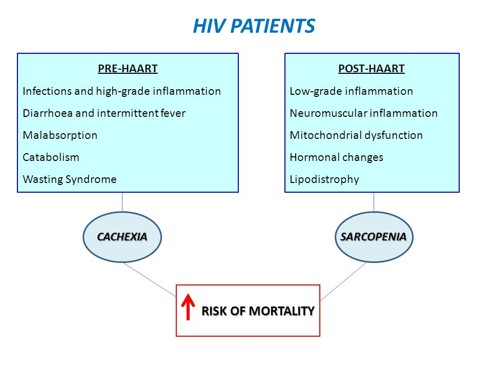 HIV PATIENTS PRE-HAART Infections and high-grade inflammation