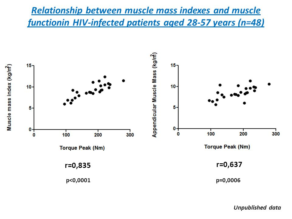 Relationship between muscle mass indexes and muscle functionin HIV-infected patients aged 28-57 years (n=48)