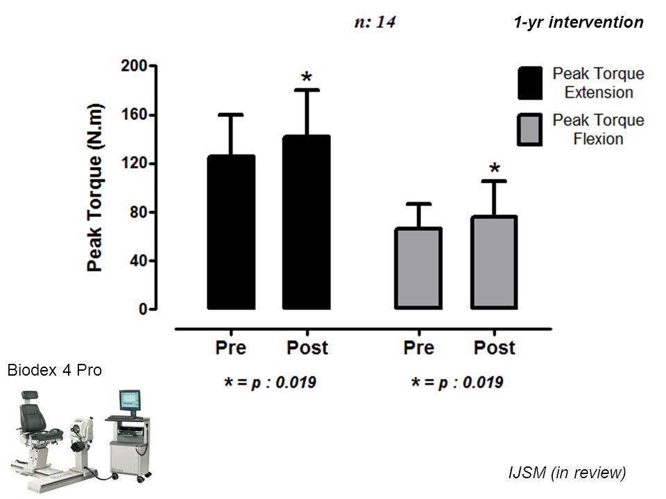 1-yr intervention Biodex 4 Pro IJSM (in review)
