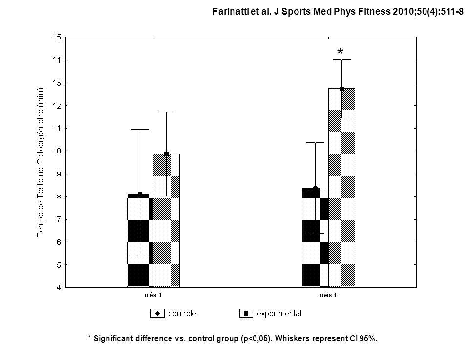 Farinatti et al. J Sports Med Phys Fitness 2010;50(4):511-8