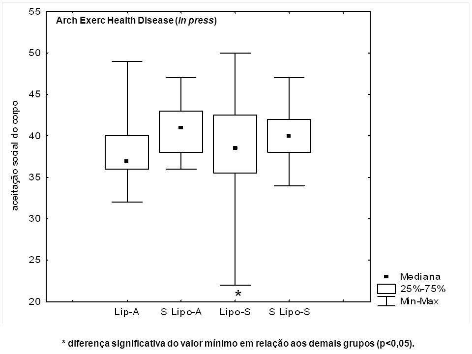 Arch Exerc Health Disease (in press)