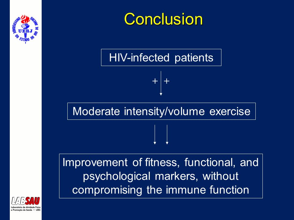 Conclusion HIV-infected patients Moderate intensity/volume exercise