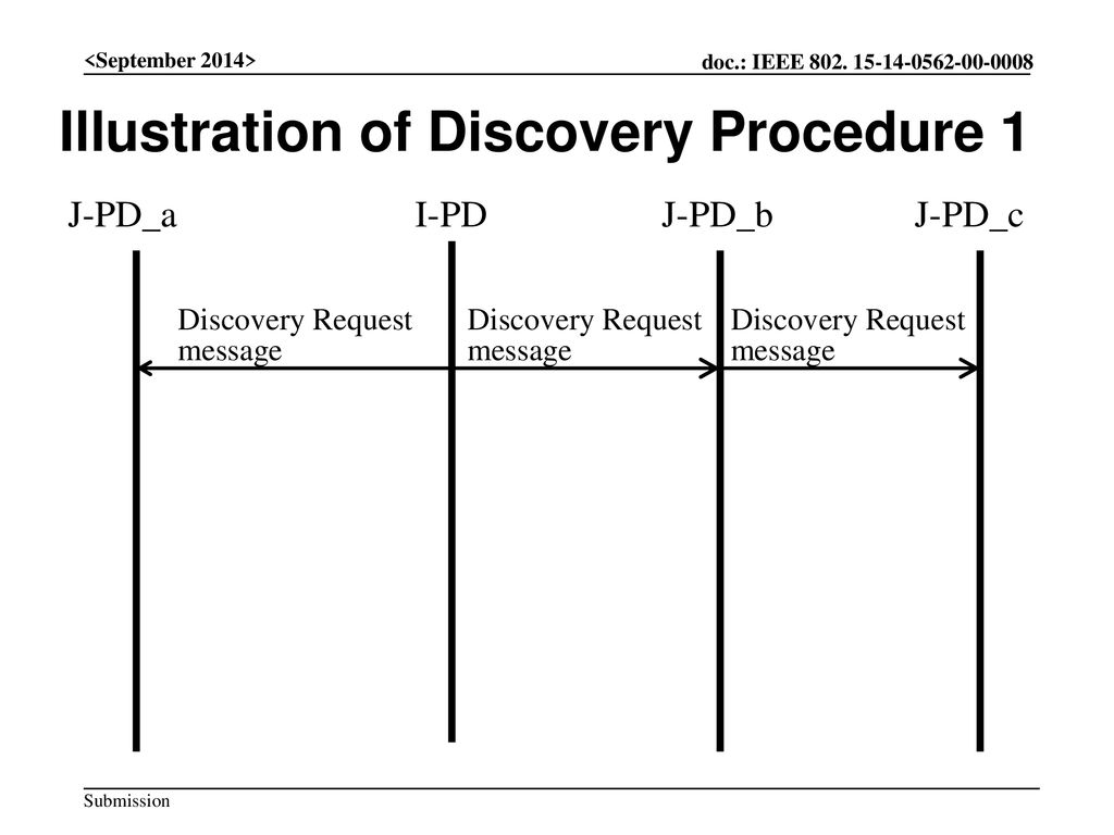 Illustration of Discovery Procedure 1