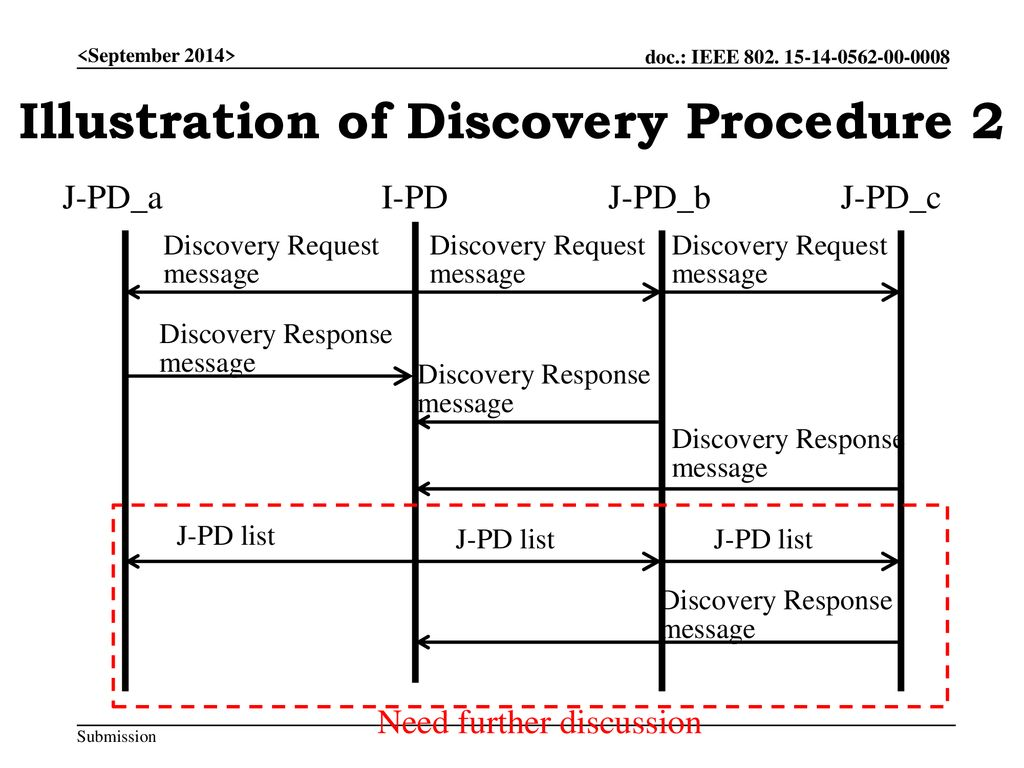 Illustration of Discovery Procedure 2