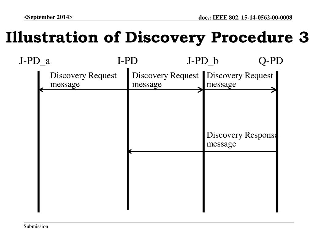Illustration of Discovery Procedure 3