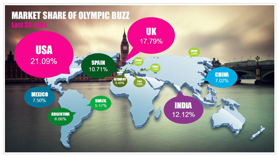 USA MARKET SHARE OF OLYMPIC BUZZ Last 30 days UK 21.09% INDIA 17.79%