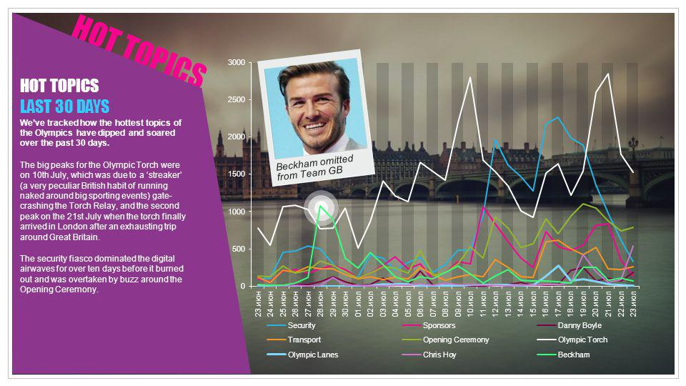 HOT TOPICS HOT TOPICS LAST 30 DAYS Beckham omitted from Team GB