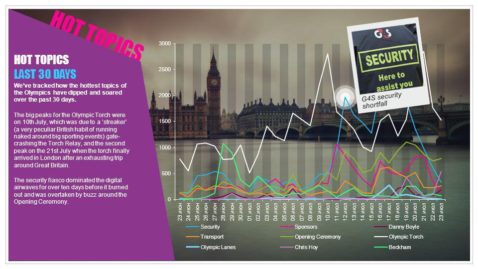 HOT TOPICS HOT TOPICS LAST 30 DAYS G4S security shortfall