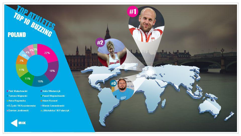 TOP ATHLETES #1 TOP 10 BUZZING POLAND #2 #3 BACK