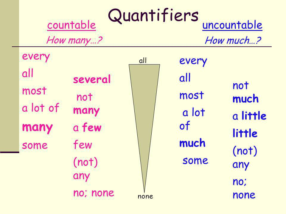 Quantifiers many countable uncountable every all most a lot of some