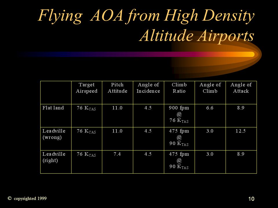 Flying AOA from High Density Altitude Airports