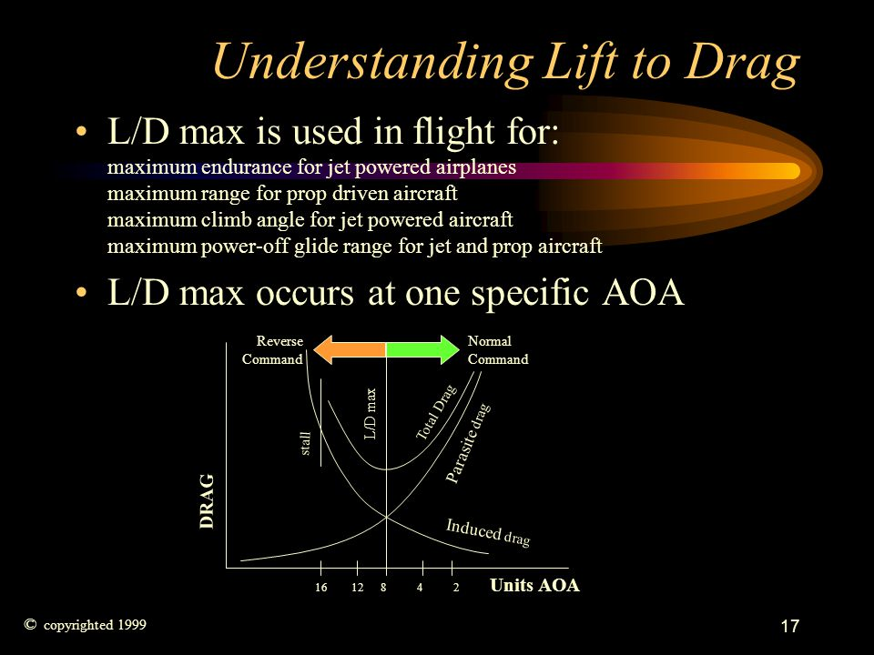 Understanding Lift to Drag