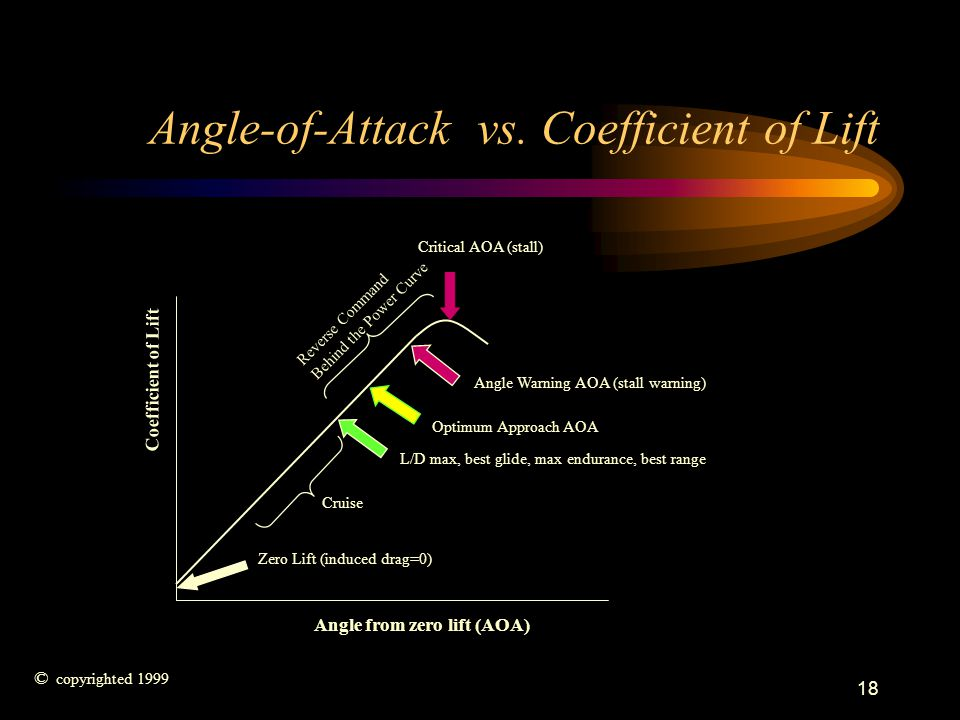 Angle-of-Attack vs. Coefficient of Lift