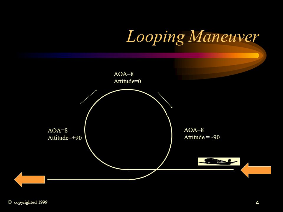 Looping Maneuver AOA=8 Attitude=0 AOA=8 AOA=8 Attitude=+90