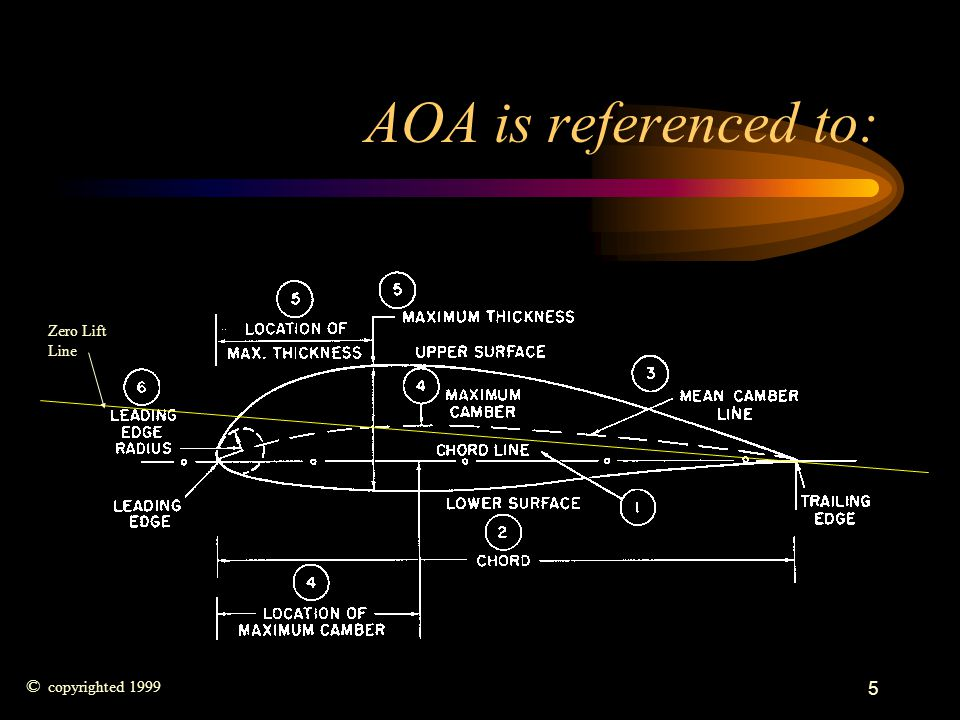 AOA is referenced to: Zero Lift Line © copyrighted 1999