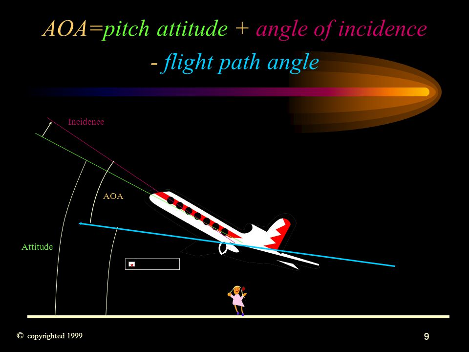 AOA=pitch attitude + angle of incidence - flight path angle