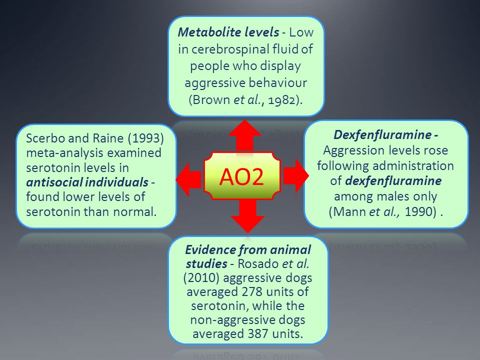 Metabolite levels - Low in cerebrospinal fluid of people who display aggressive behaviour (Brown et al., 1982).