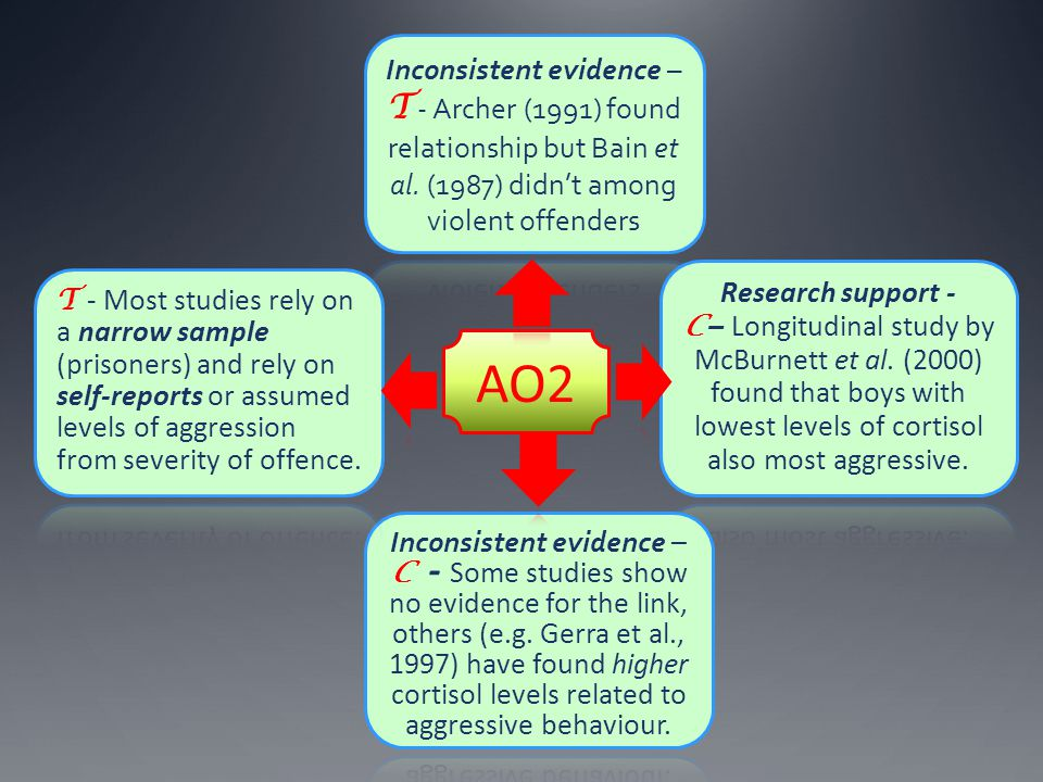 Inconsistent evidence – T - Archer (1991) found relationship but Bain et al. (1987) didn't among violent offenders