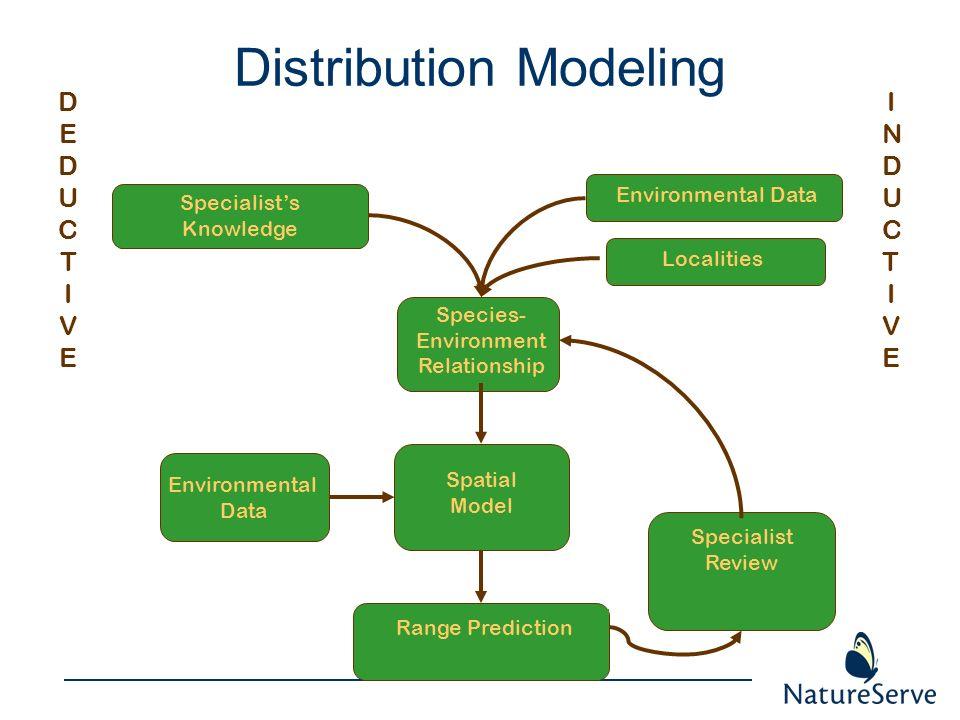 Distribution Modeling