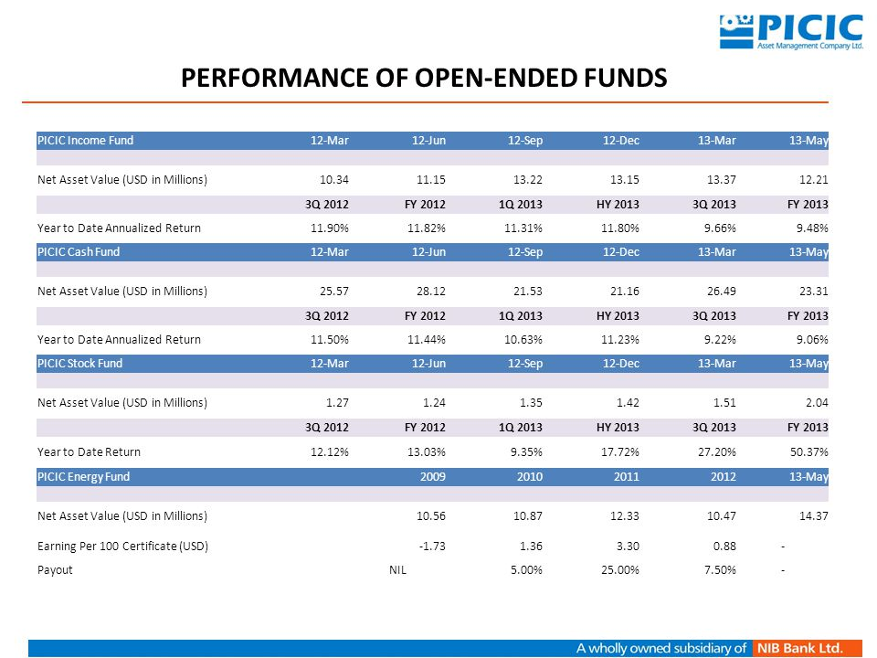 PERFORMANCE OF OPEN-ENDED FUNDS