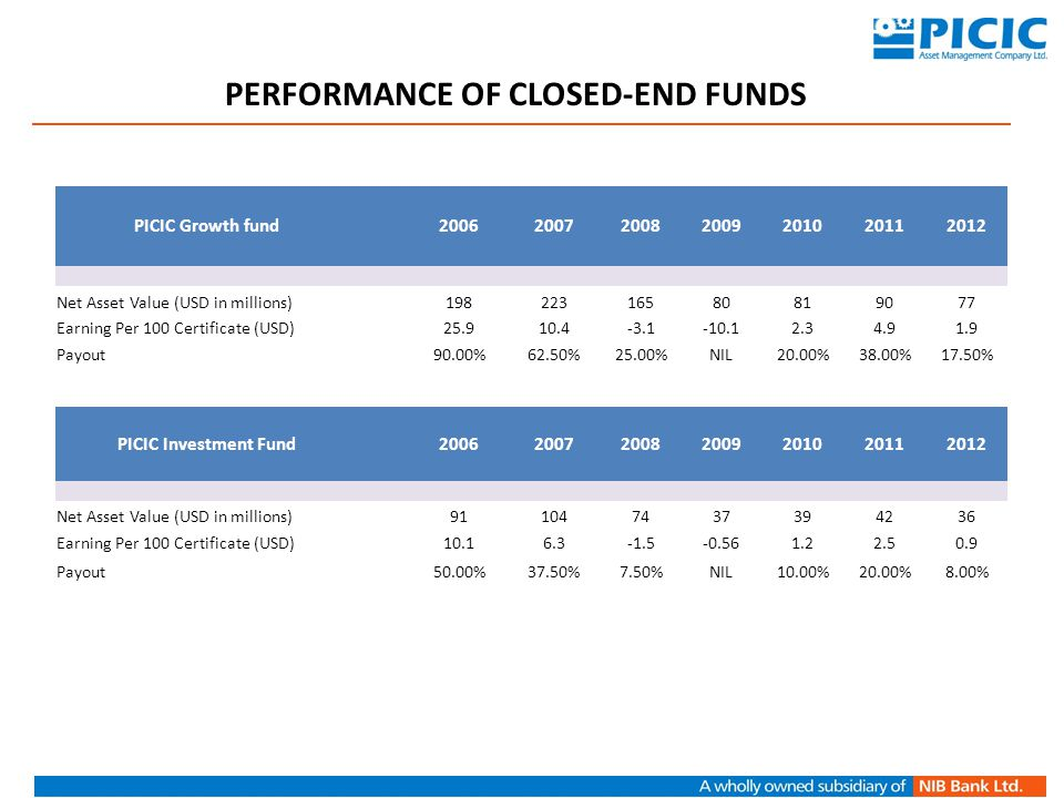 PERFORMANCE OF CLOSED-END FUNDS