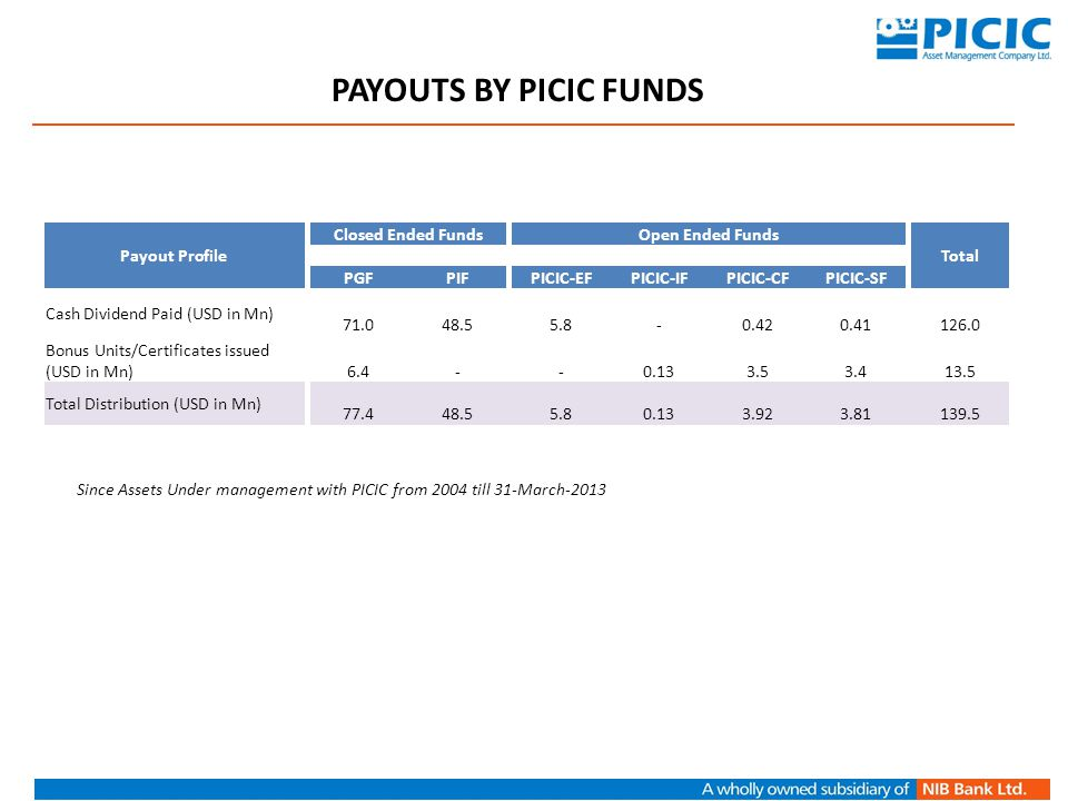PAYOUTS BY PICIC FUNDS Payout Profile Closed Ended Funds