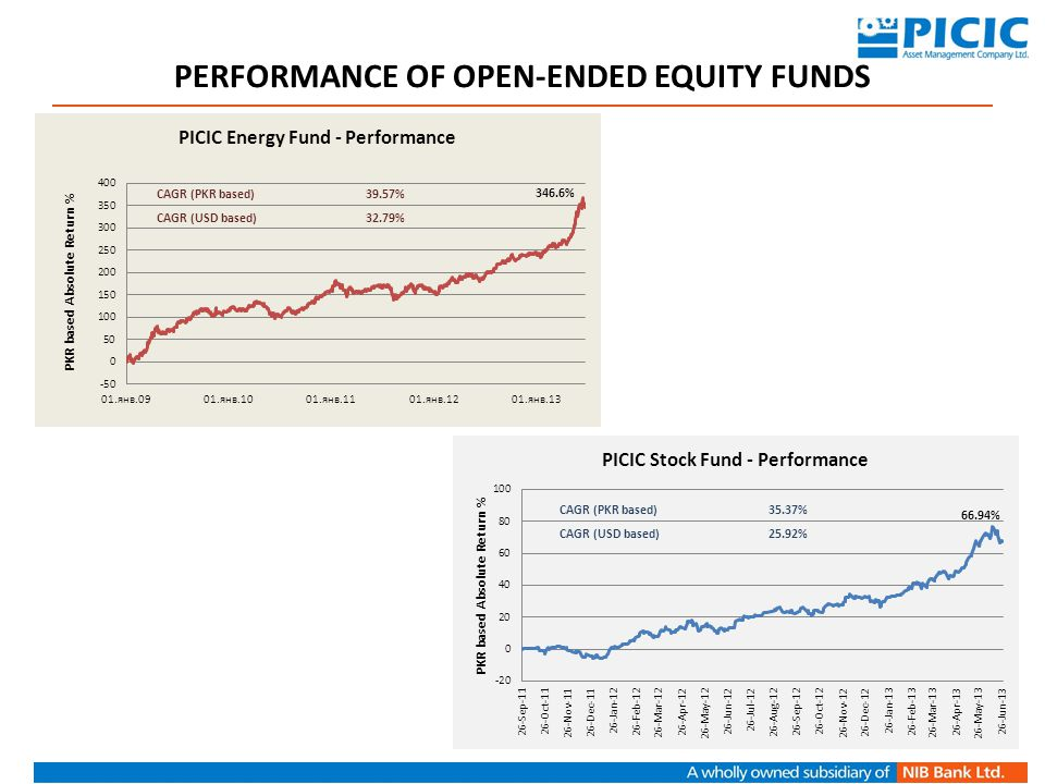 PERFORMANCE OF OPEN-ENDED EQUITY FUNDS