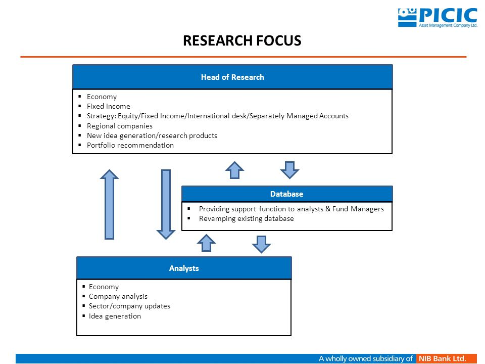 RESEARCH FOCUS Head of Research Database Analysts Fixed Income