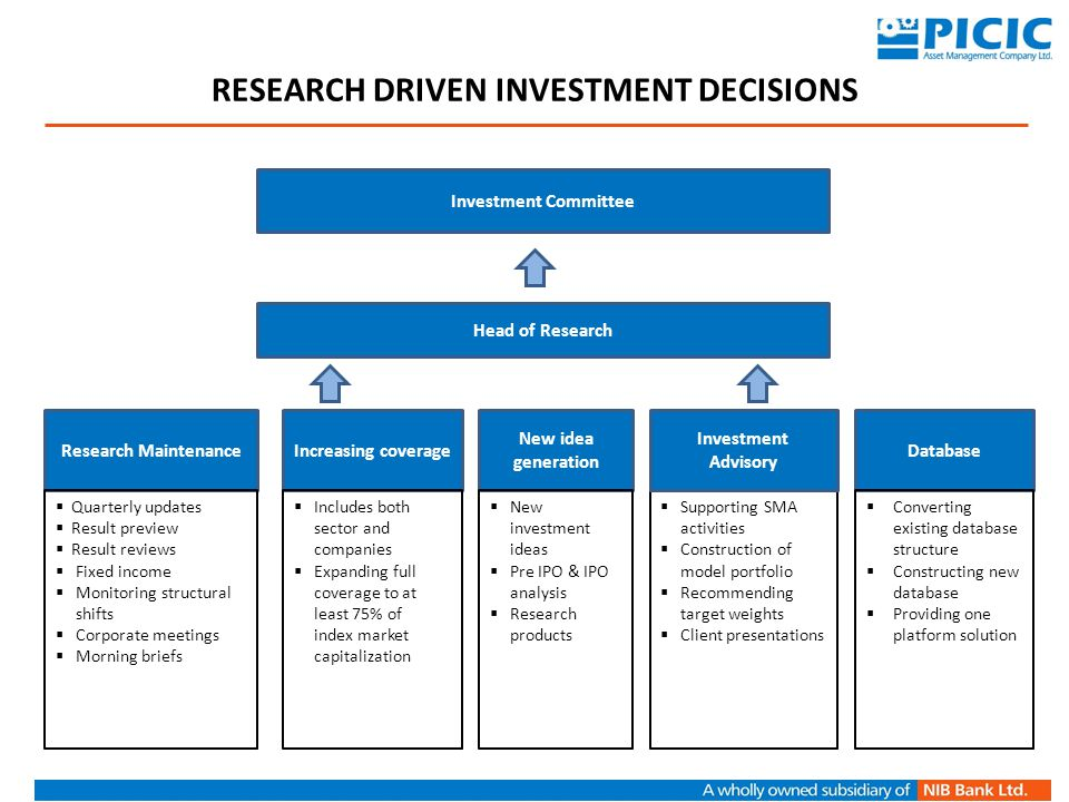 Research Driven Investment Decisions