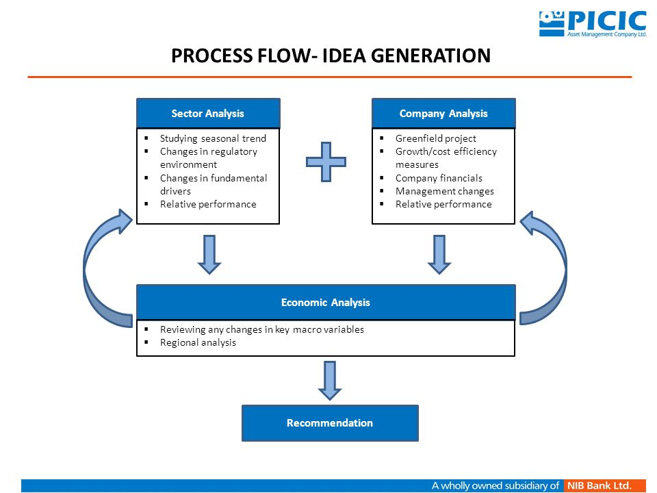 Process Flow- Idea generation